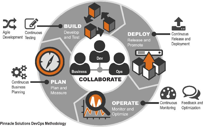 Pinnacle DevOps Methodology