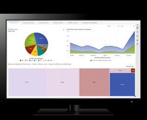 SAS data dashboard - treemap, pie chart, stacked area chart