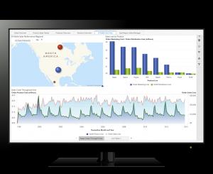 SAS data dashboard - stacked area chart