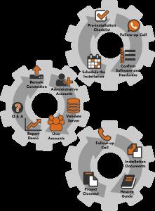 SAS install gears: installation process