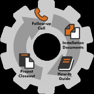 SAS install gear: Post-installation process diagram
