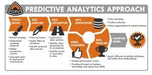 Predictive Analysis Approach Diagram