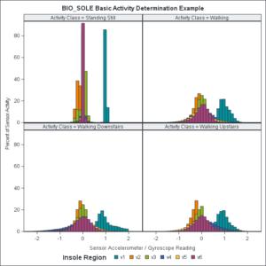 BIO_SOLE Activity Determination Example